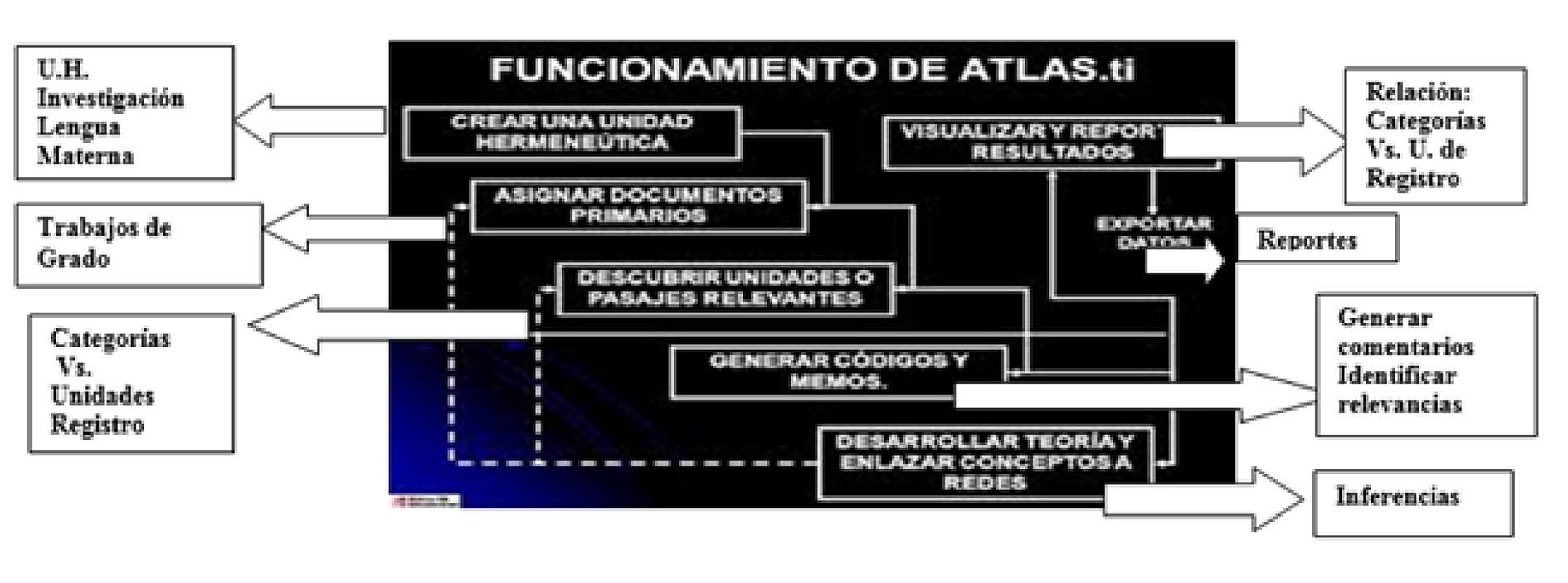 Adaptada de www.google.com/imágenes ATLAS.ti