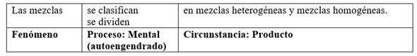 Cláusula básica de clasificación en español