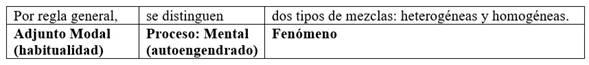 Claúsula de clasificación en español con el verbo distinguir y las clases como elaboración del Fenómeno