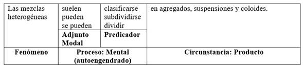 Cláusula básica de clasificación en español con modalización