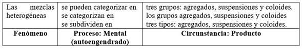 Cláusula de clasificación con las clases como elaboración de la Circunstancia