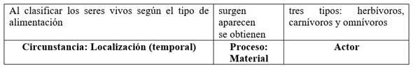 Cláusula de clasificación con Proceso Material elaborando clases en el Actor