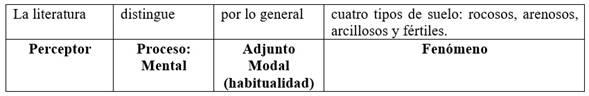Cláusula de clasificación con Proceso Mental elaborando clases en el Perceptor