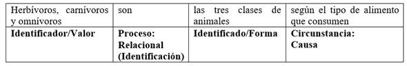 Cláusula relacional de clasificación con el Identificador/Valor en primer lugar