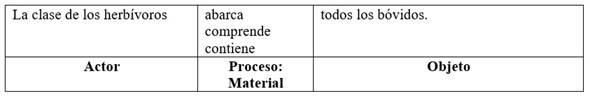 Cláusula parcial de clasificación con Proceso Material