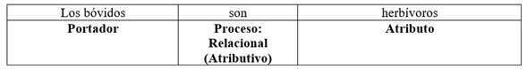 Cláusula parcial de clasificación indicando el Portador como un miembro de la clase