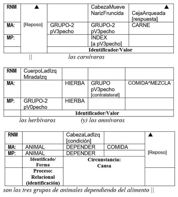 Toma 129 Clasificación: ANIMALES (Informante A)