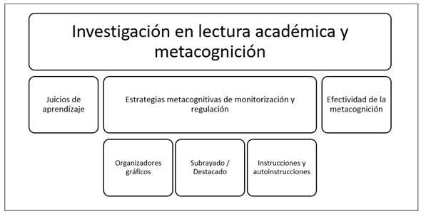 Temáticas de investigación sobre lectura académica y metacognición