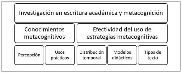 Temáticas de investigación sobre escritura académica y metacognición