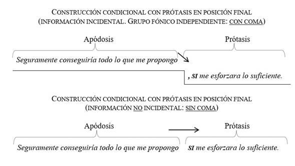 Uso de la coma en las construcciones condicionales con la prótasis al final