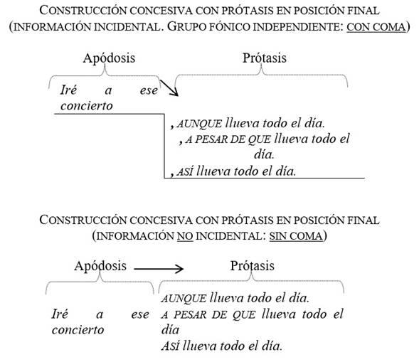 Uso de la coma en las construcciones concesivas con la prótasis al final
