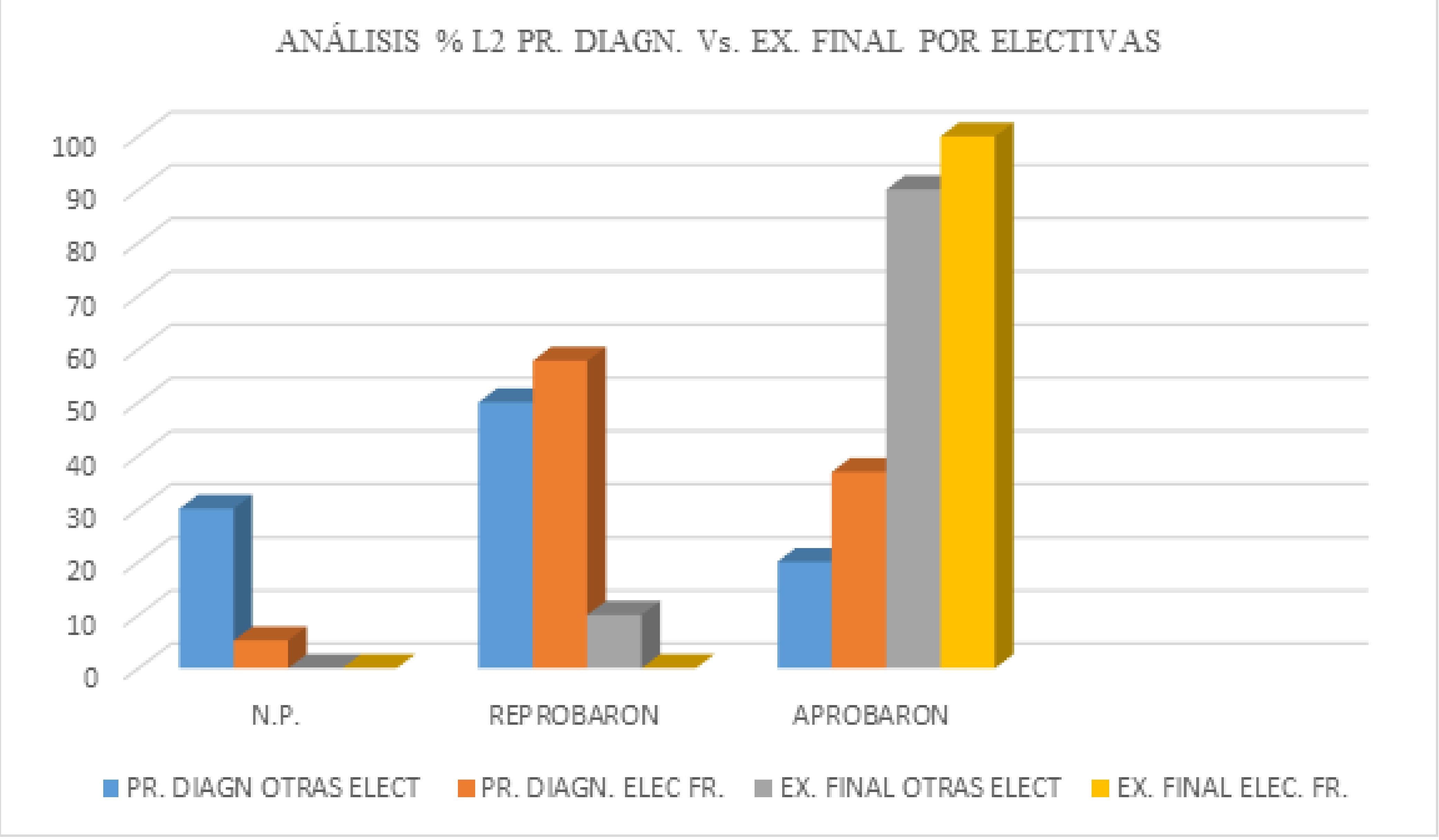 Porcentaje comparativo de resultados individuales de la CL de la prueba diagnóstica y del examen final3.