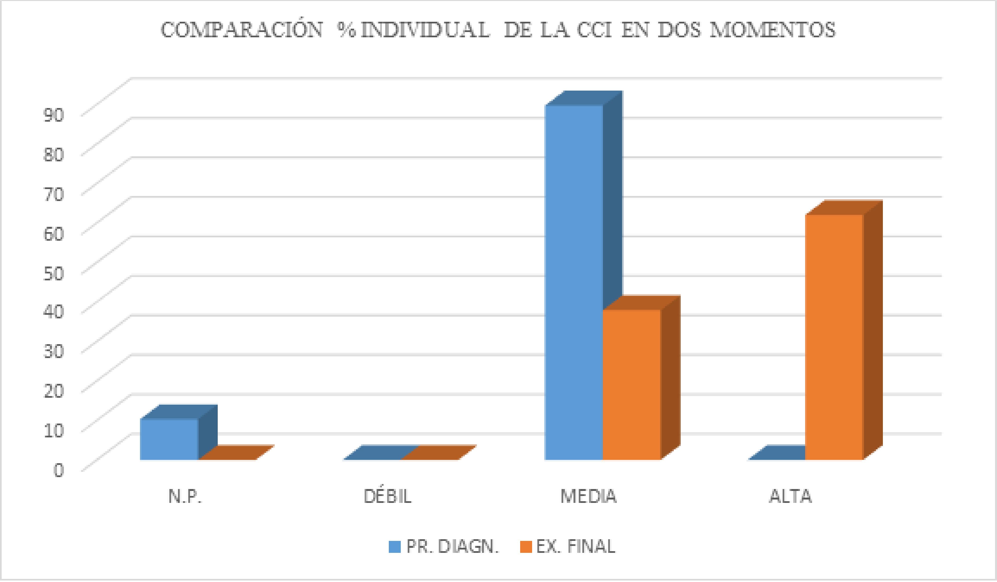 Porcentaje comparativo de resultados individuales de la CCI.