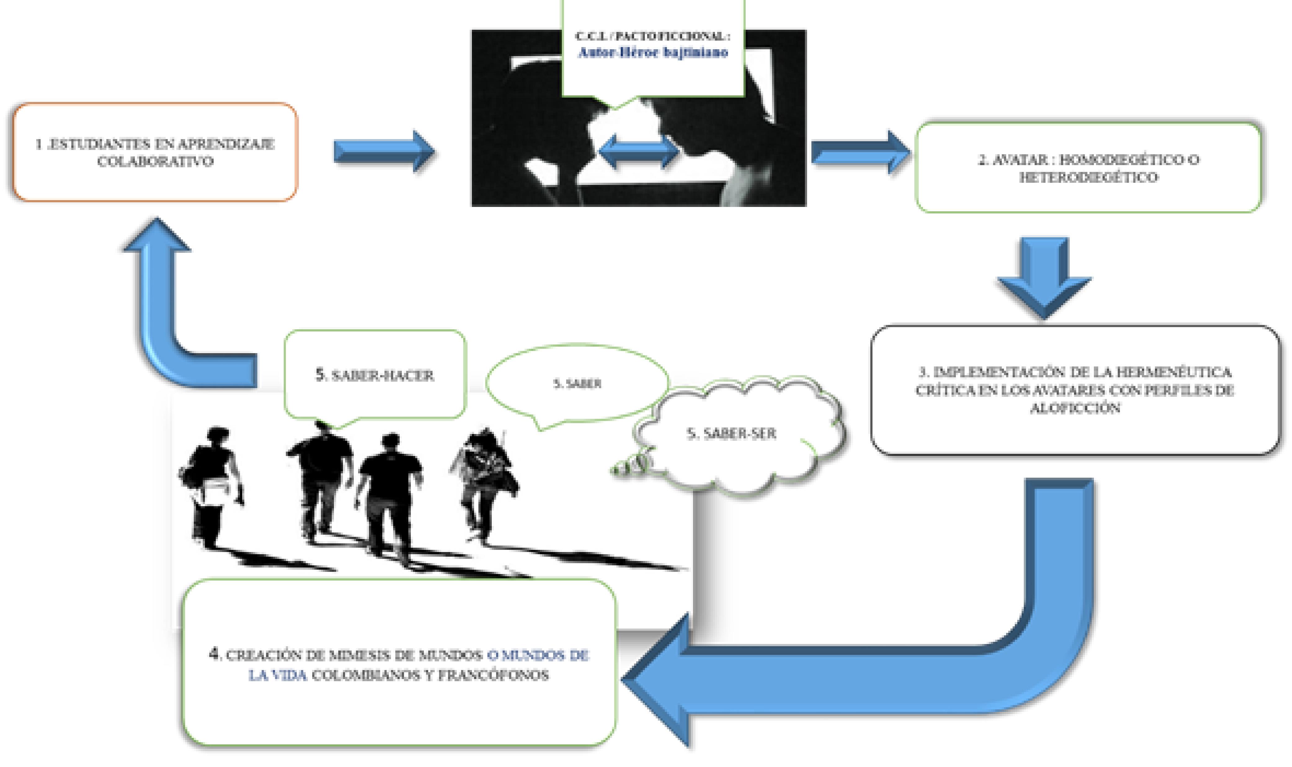 Didactización de la ficcionalidad en la CCI.