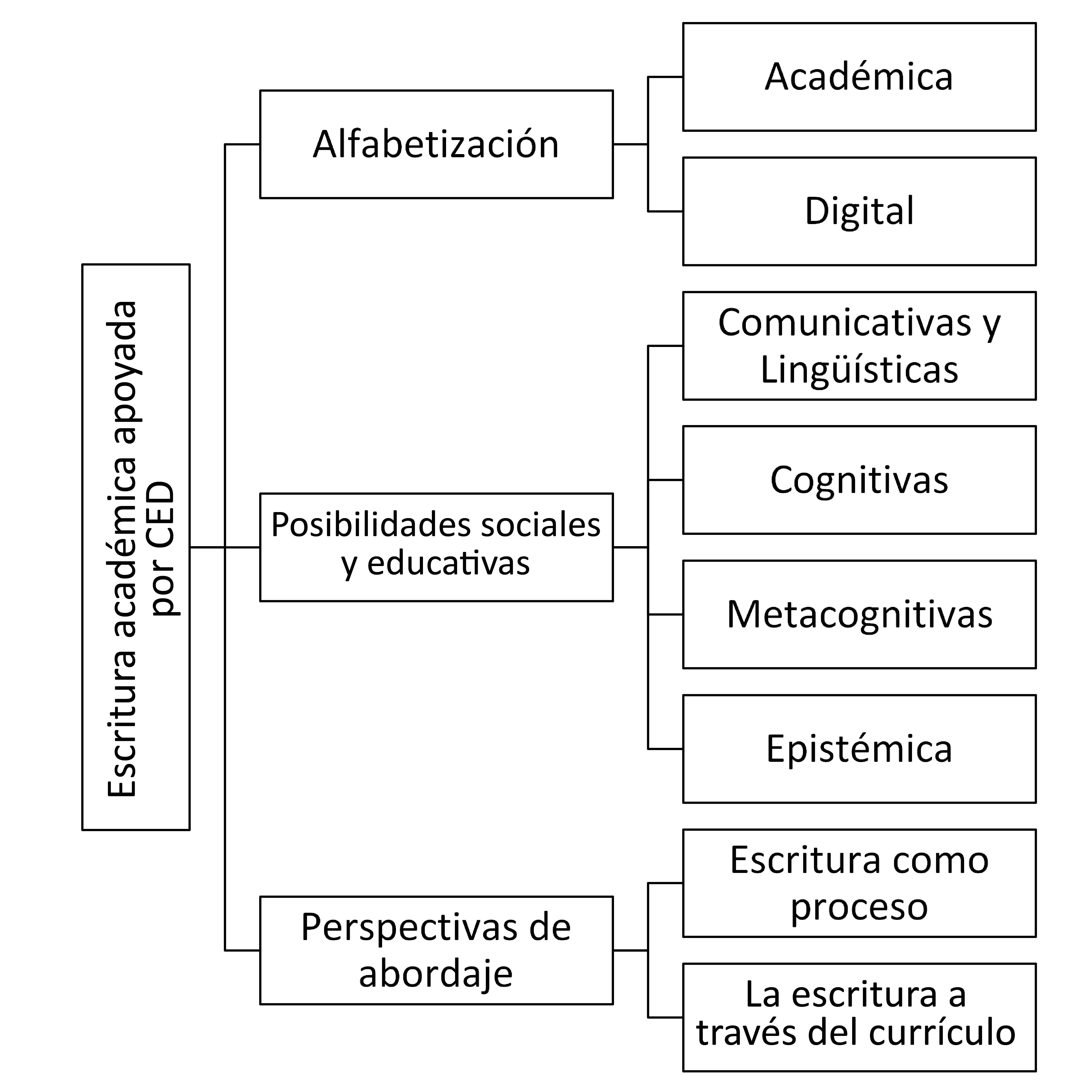 Escritura académica apoyada por un CED en la educación media.